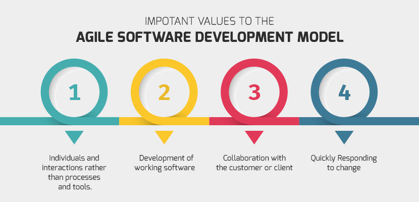 what-is-agile-software-dev-model